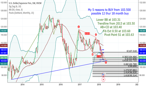 USDJPY: USD/JPY alot to take in/ spend a minute to read