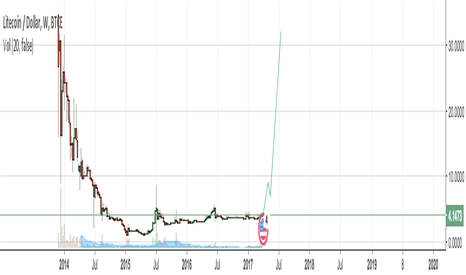 LTCUSD: Litecoin about to MOON beyond everyone's wildest imaginations.
