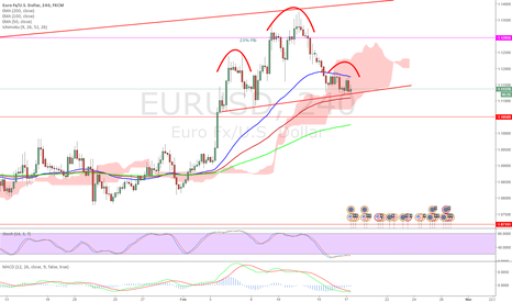 EURUSD: $EURUSD possible head and shoulder forming on 4 hours ?