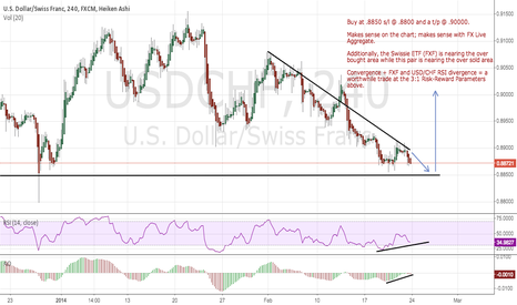 USDCHF: Long Dollar Versus Swissie