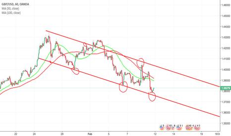 GBPUSD: Long Idea in a down trend range