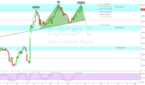 EURGBP: Head and Sholders