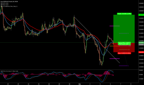 EURGBP: EURGBP LONG 1 HR BREAK AND RETEST