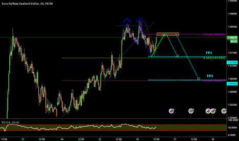 EURNZD: EURNZD_2.618 Setup completion