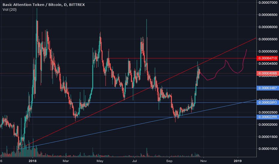 BATBTC: BAT / BTC: COINBASE SOON?: Some support & resistance