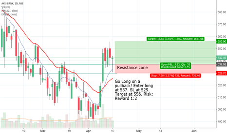 AXISBANK: Go long! Wait for pullback........