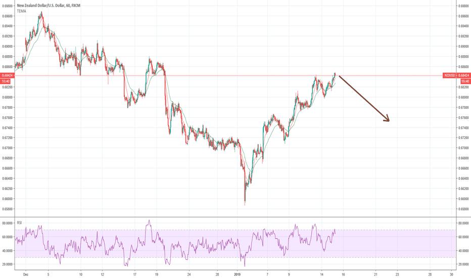 NZDUSD: NZDUSD - down wave corrective
