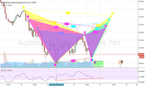 AUDJPY: Bear Butterfly, Gartley, and Bat.
