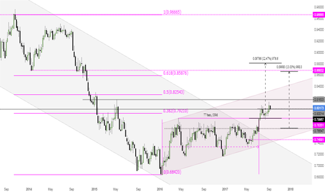 AUDUSD: AUDUSD - When would I get Long?