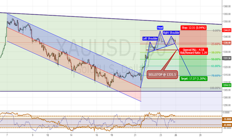XAUUSD: H1 potensial  forming HEAD and SOULDER