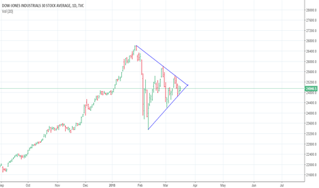 DJI: Interesting things are about to happen in Dow..