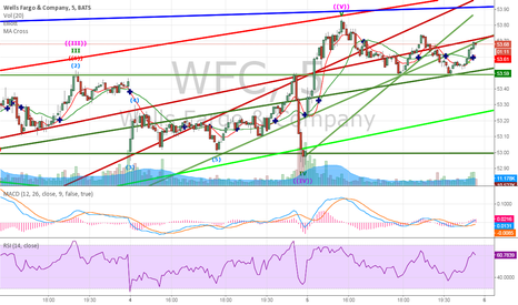 WFC: 5 min chart WFC zoom in from Previous Chart Idea