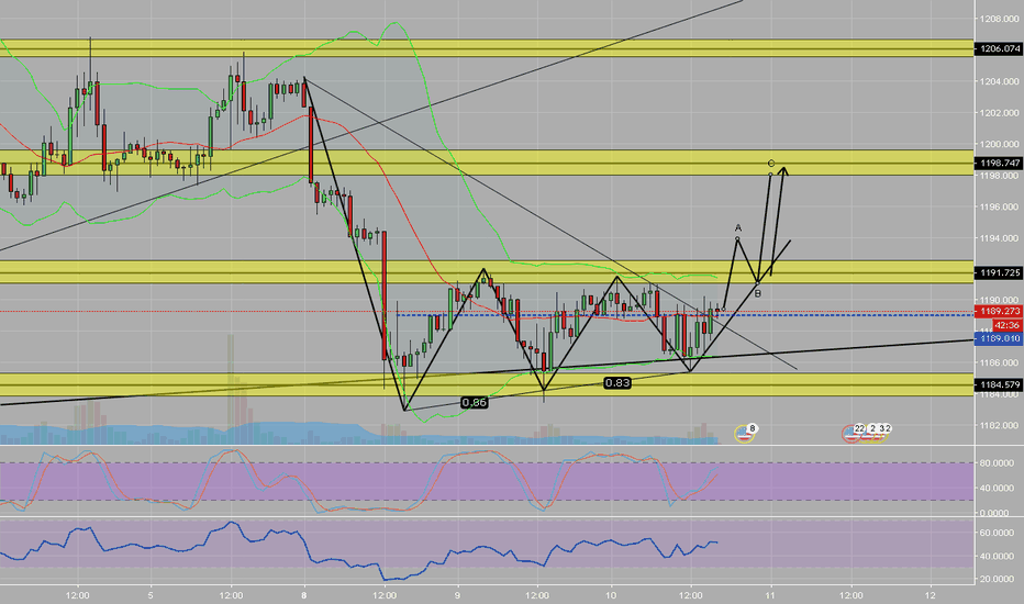 XAUUSD: GOLD - LONG POSSIBILITY