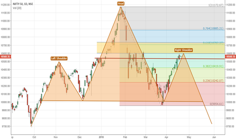 NIFTY: Nifty view: Time to be cautious...!!!