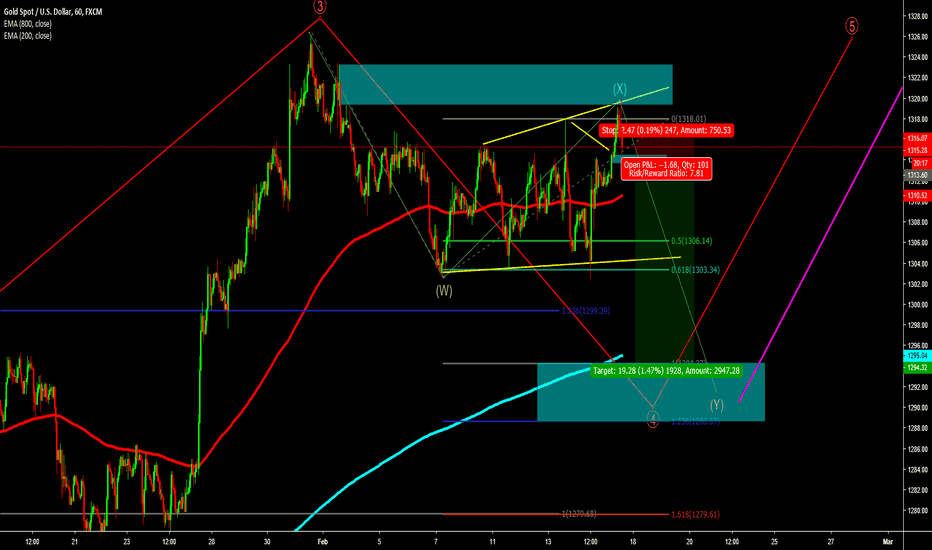 XAUUSD: Gold ready to sell for last Y wave before big buy!!