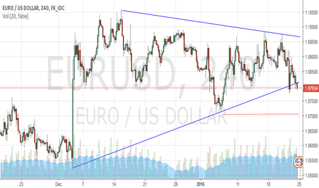 EURUSD: Siganl sell eur/usd