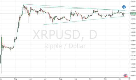 XRPUSD: XRP Bullish triangle Breakout