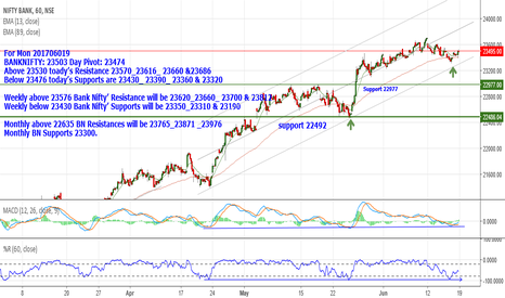 BANKNIFTY: BANKNIFTY: 23503 Above 23530 Resistance 23570_23616_ 23660&23686