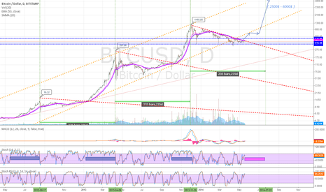 BTCUSD: Launch preparation ? Close to break 6months log downtrend
