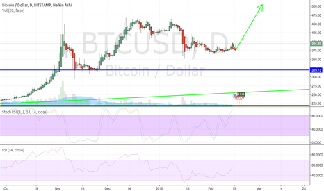 BTCUSD: who is with me on this one?