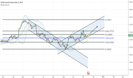 GBPCAD: GBPCAD - BUY bottom of channel with 0.382 Fib support