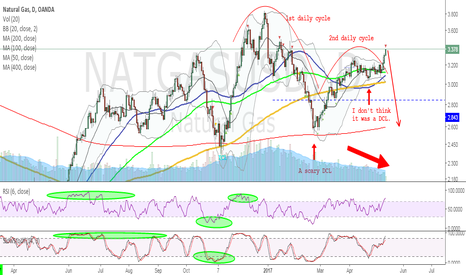 NATGASUSD: NatGas - Missed or Escaped?
