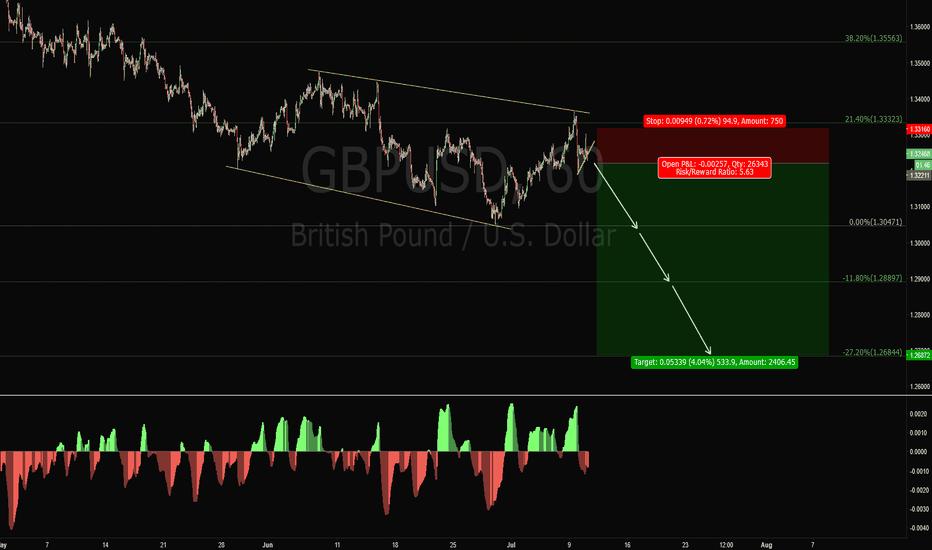 GBPUSD: GBPUSD Short Trade Setup