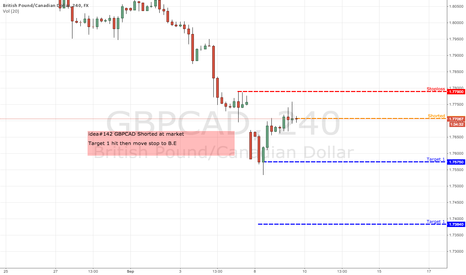 GBPCAD: idea#142 GBPCAD Shorted at market
