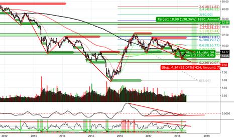 ABX: ABX Barrick Gold Corp. BUY