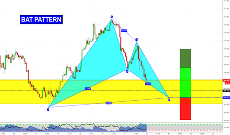 USDJPY: Bat Pattern at Structure on UDJPY