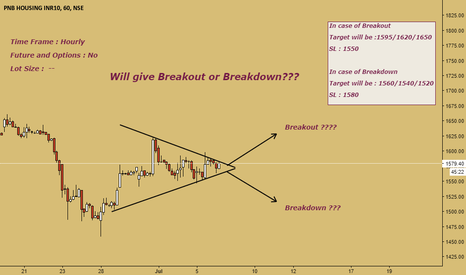 PNBHOUSING: Breakout or Breakdown???