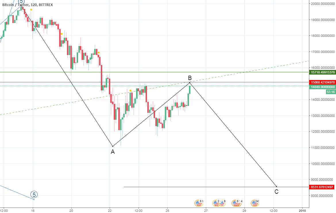 whatever if  A is 3 or 5 we must see c at 8500 level