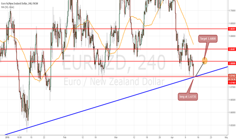 EURNZD: long at 1.6735 to target 1.6800 psychological level