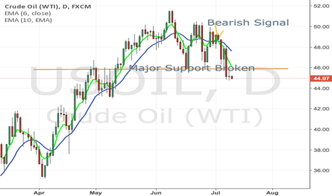 USOIL: Bearish WTI OIL
