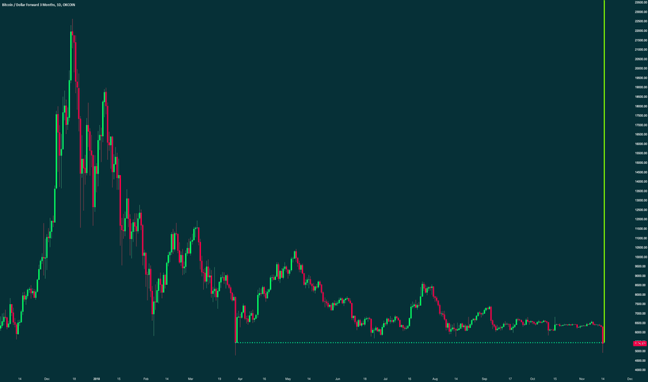 BTCUSD3M: pLs sir $BTC sir pLs