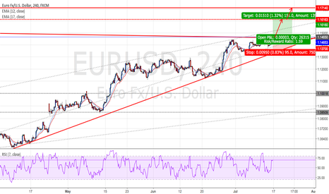 EURUSD: EURUSD : Long positions - Ratio ( 1 : 1.59)