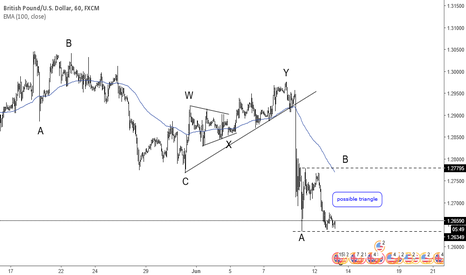 GBPUSD: GBPUSD elliott waves (support me with follow for more analyis )