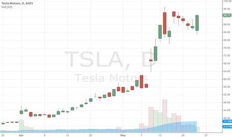 TSLA: TSLA heading higher , fast.