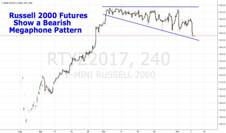 RTYZ2017: Russell 2000 Futures Show a Bearish Megaphone Pattern