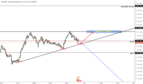 GBPJPY: Potential long GBP/JPY