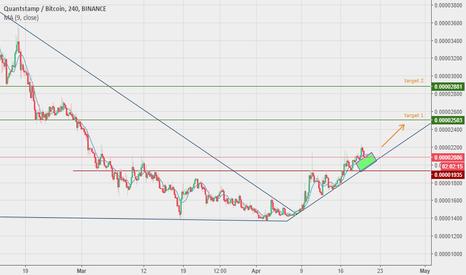 QSPBTC: QSP - Buy signal