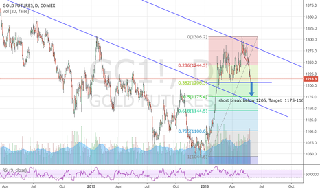 GC1!: Gold trading ideas for upcoming week 30 May to 3rd June