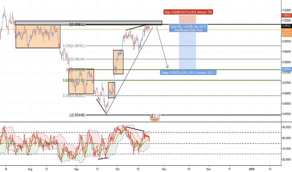 USDCHF: USDCHF: Falling Down Another Time