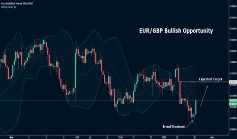 EURGBP: EUR/GBP Bullish Opportunity