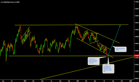 USDCHF: USDCHF Watch bottom for price action for reversal