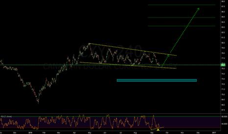 CXY: CAD index (cfd)