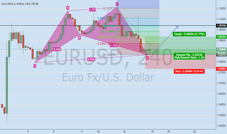 EURUSD: EURUSD 4h Bullish Cypher in play !