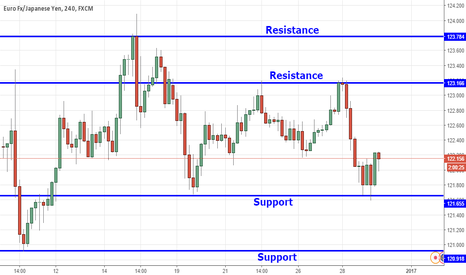 EURJPY: EURJPY: Rejected from support level