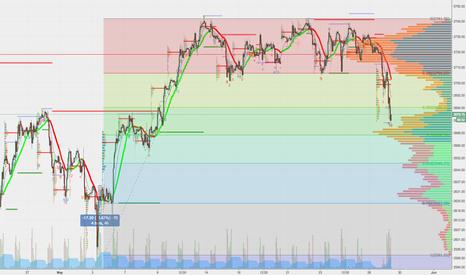 ES1!: $ES_F Bracket Break to 2670 right on target 30 pts
