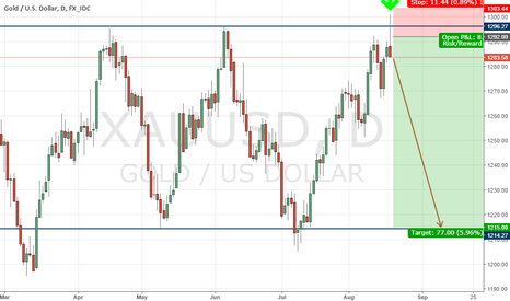 XAUUSD: Sell gold on strong and beautiful signals